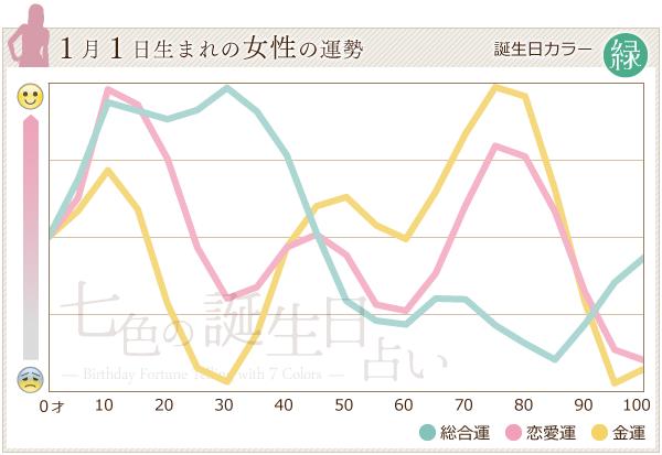 1月1日生まれの女性の運勢グラフ