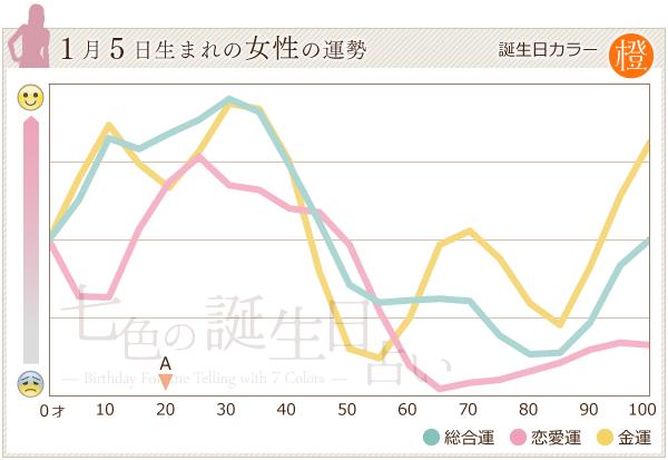 1月5日生まれの女性の運勢グラフ