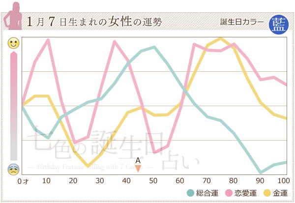 1月7日生まれの女性の運勢グラフ