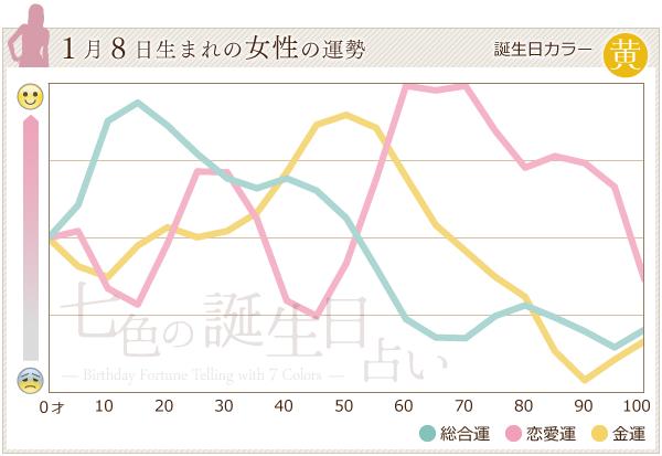 1月8日生まれの女性の運勢グラフ