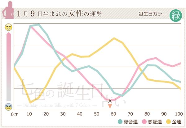 1月9日生まれの女性の運勢グラフ