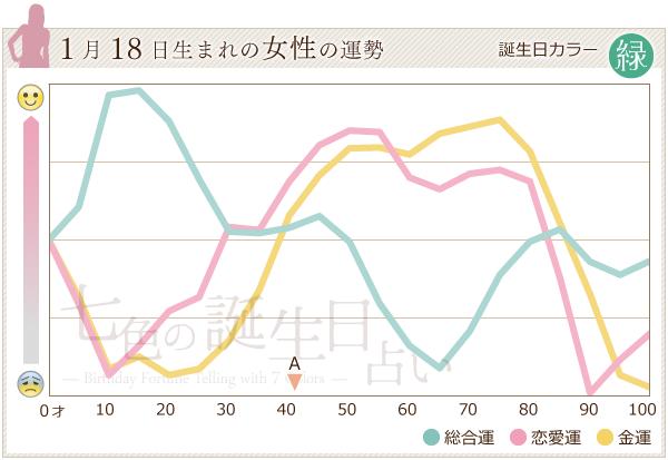 1月18日生まれの女性の運勢グラフ