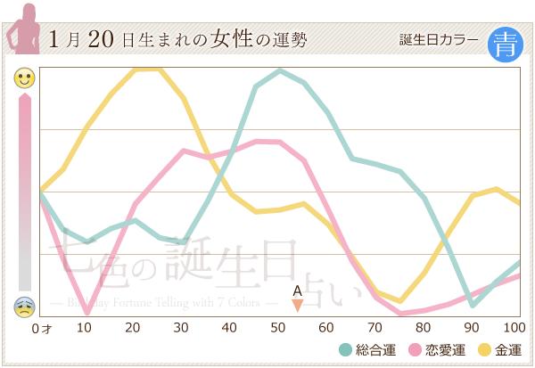 1月20日生まれの女性の運勢グラフ