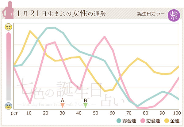 1月21日生まれの女性の運勢グラフ