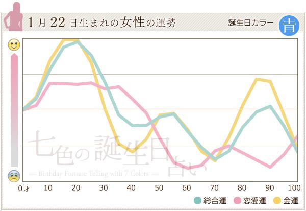 1月22日生まれの女性の運勢グラフ