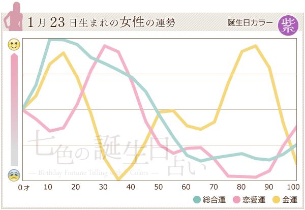 1月23日生まれの女性の運勢グラフ