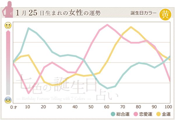 1月25日生まれの女性の運勢グラフ
