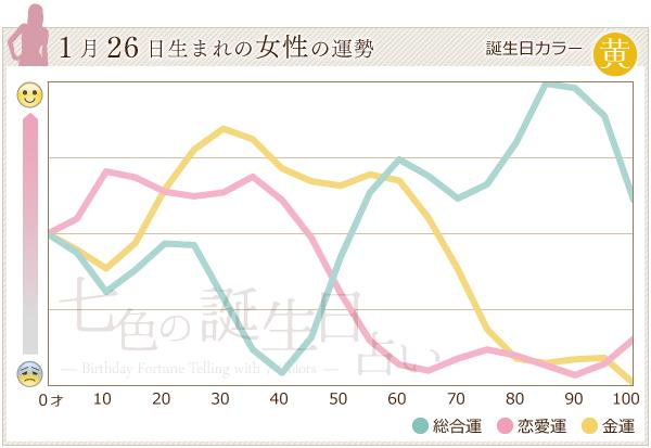 1月26日生まれの女性の運勢グラフ