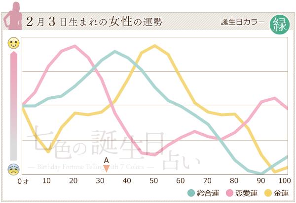 2月3日生まれの女性の運勢グラフ