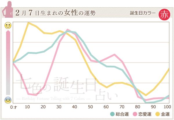 2月7日生まれの女性の運勢グラフ
