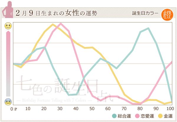 2月9日生まれの女性の運勢グラフ