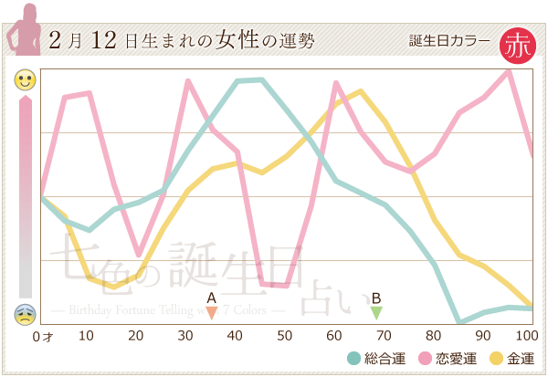2月12日生まれの女性の運勢グラフ