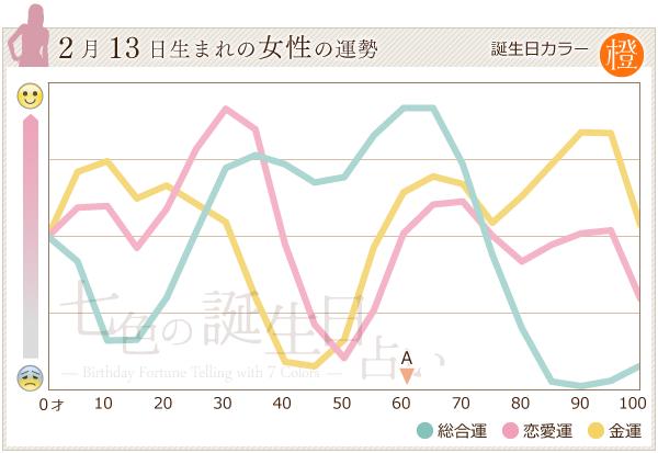 2月13日生まれの女性の運勢グラフ