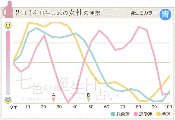 2月14日生まれの女性の運勢グラフ