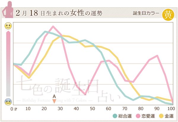 2月18日生まれの女性の運勢グラフ