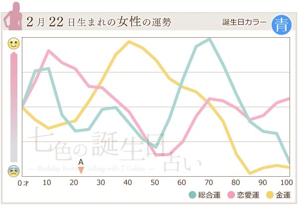 2月22日生まれの女性の運勢グラフ