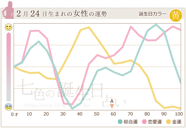 2月24日生まれの女性の運勢グラフ
