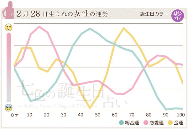 2月28日生まれの女性の運勢グラフ