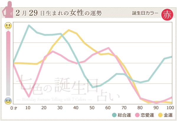 2月29日生まれの女性の運勢グラフ