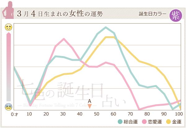 3月4日生まれの女性の運勢グラフ