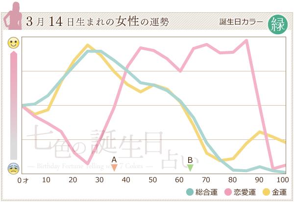 3月14日生まれの女性の運勢グラフ