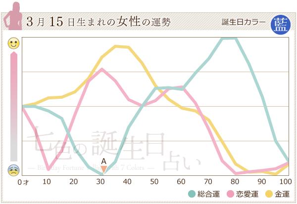 3月15日生まれの女性の運勢グラフ