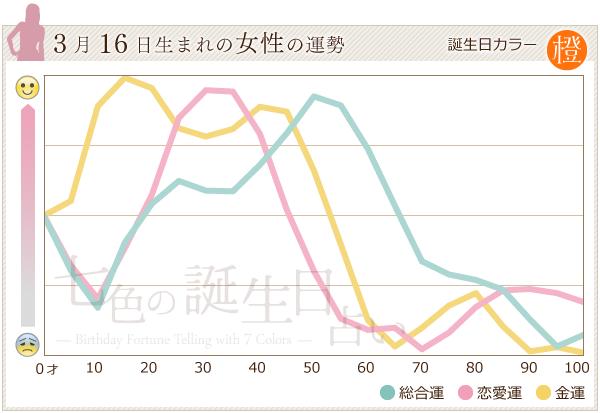 3月16日生まれの女性の運勢グラフ
