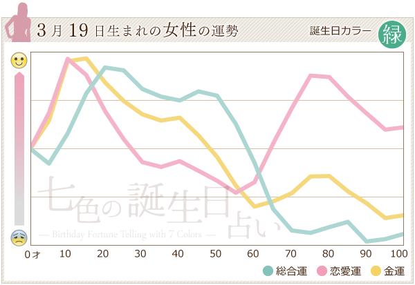 3月19日生まれの女性の運勢グラフ