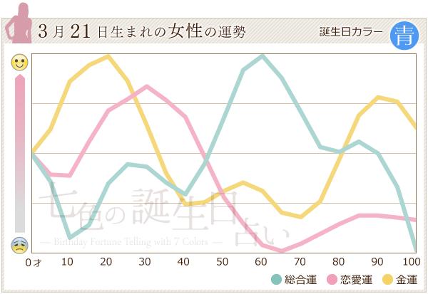 3月21日生まれの女性の運勢グラフ