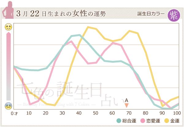 3月22日生まれの女性の運勢グラフ