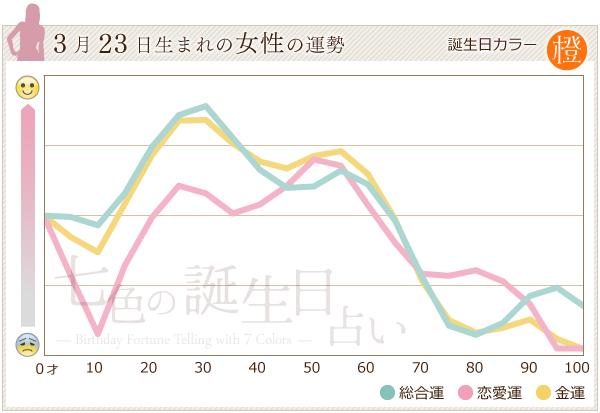 3月23日生まれの女性の運勢グラフ