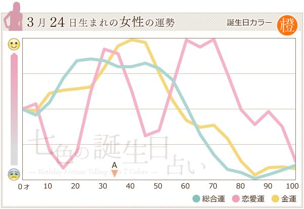 3月24日生まれの女性の運勢グラフ