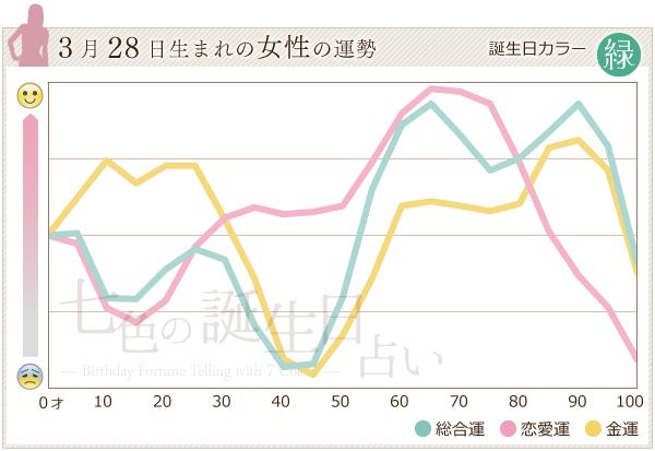 3月28日生まれの女性の運勢グラフ