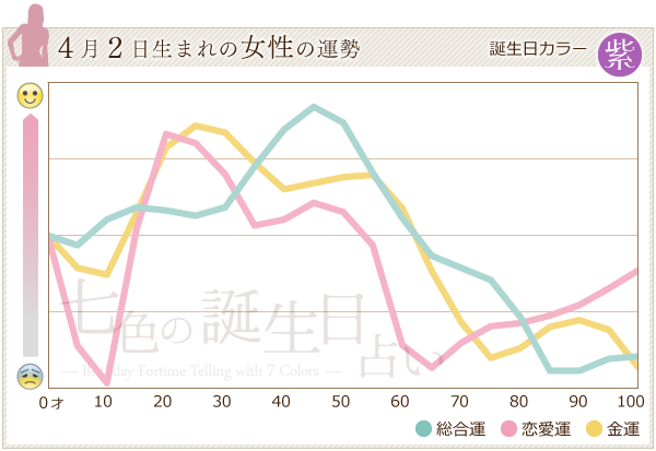 4月2日生まれの女性の運勢グラフ