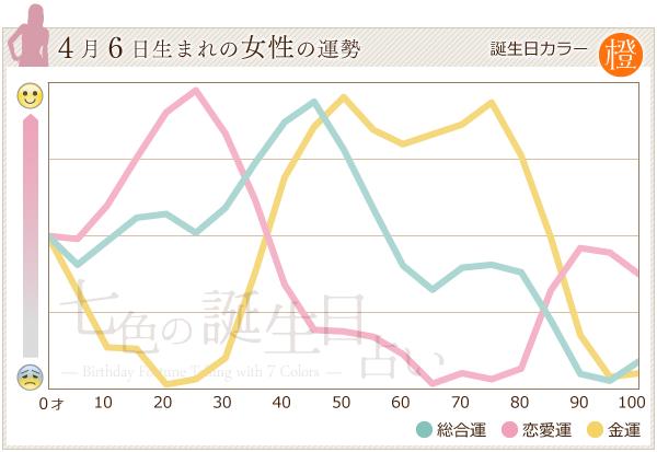 4月6日生まれの女性の運勢グラフ