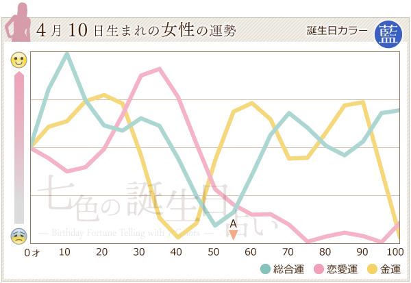 4月10日生まれの女性の運勢グラフ