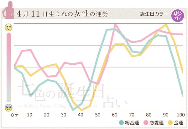 4月11日生まれの女性の運勢グラフ