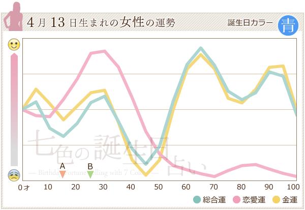 4月13日生まれの女性の運勢グラフ