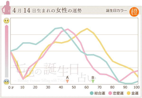 4月14日生まれの女性の運勢グラフ