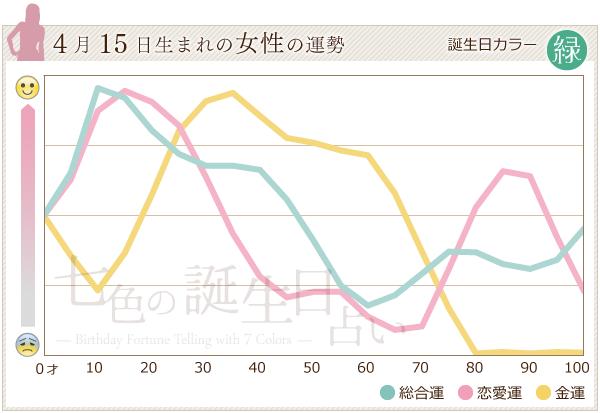 4月15日生まれの女性の運勢グラフ