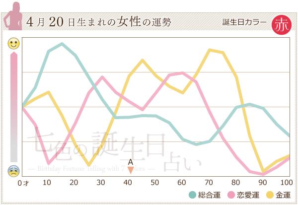 4月20日生まれの女性の運勢グラフ