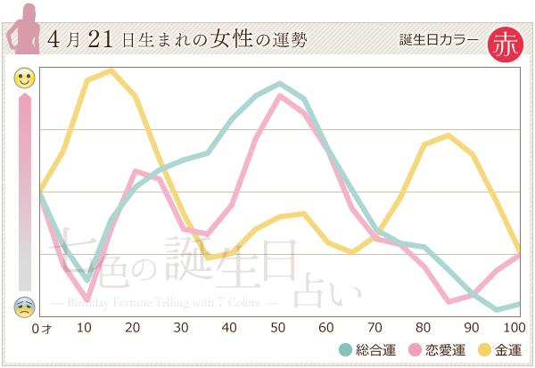 4月21日生まれの女性の運勢グラフ