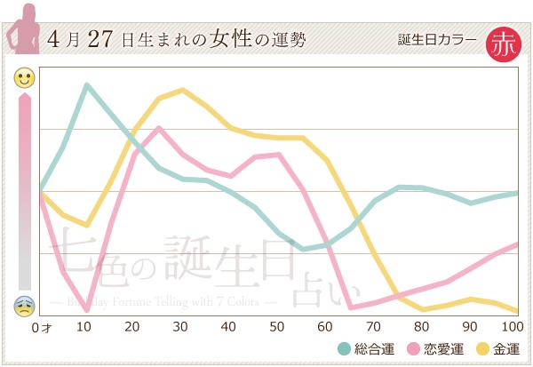 4月27日生まれの女性の運勢グラフ