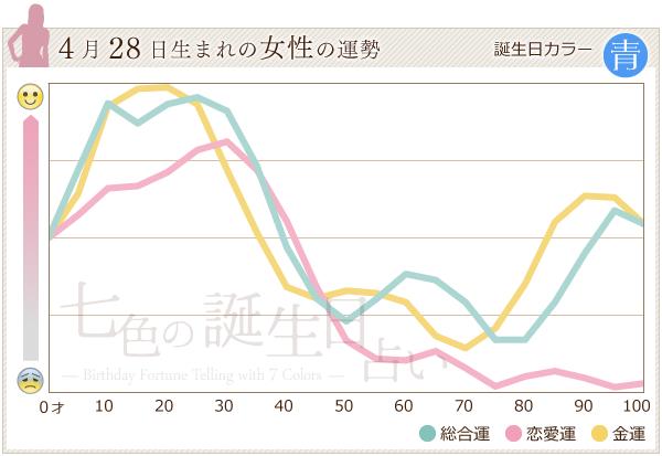 4月28日生まれの女性の運勢グラフ