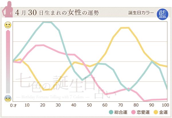 4月30日生まれの女性の運勢グラフ