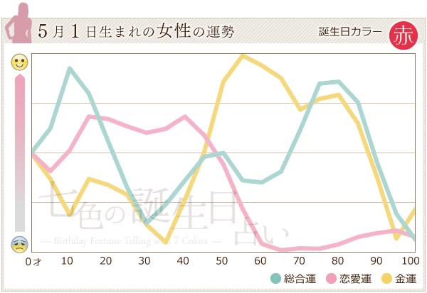 5月1日生まれの女性の運勢グラフ