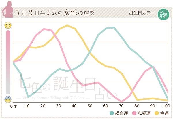 5月2日生まれの女性の運勢グラフ