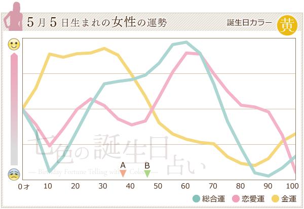 5月5日生まれの女性の運勢グラフ