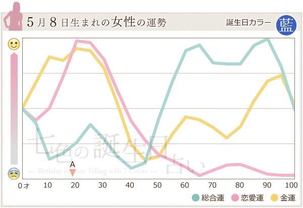 5月8日生まれの女性の運勢グラフ