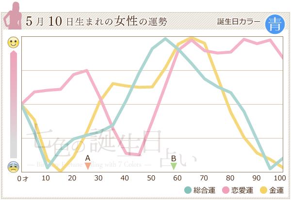 5月10日生まれの女性の運勢グラフ